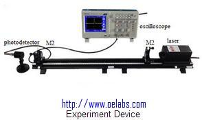 OECRDS-Cavity Ring Down Spectroscopy Technology