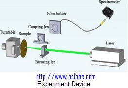 OELIBS-Laser induced breakdown spectroscopy