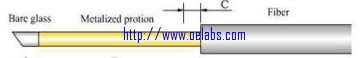 Beveled optical fiber