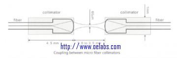 SMMFCOL -Micro Fiber Collimator